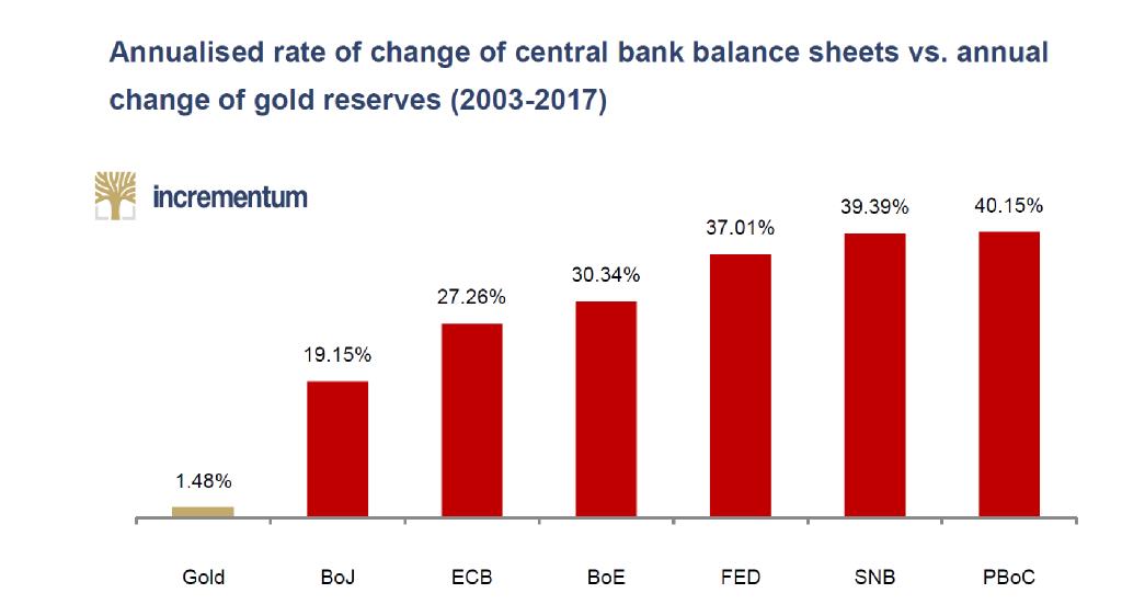 Gold Production Versus Central Banks, 2003 - 2017
