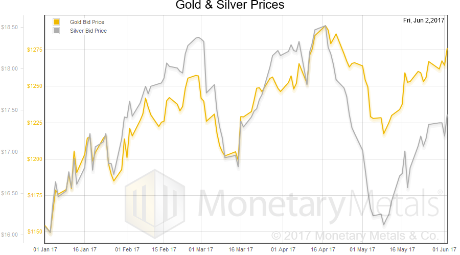 Gold And Silver Prices, January 2017 - June 2017