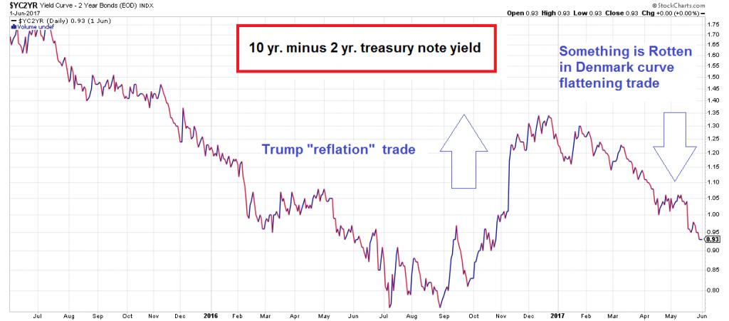 Yield Curve, June 2016 - June 2017