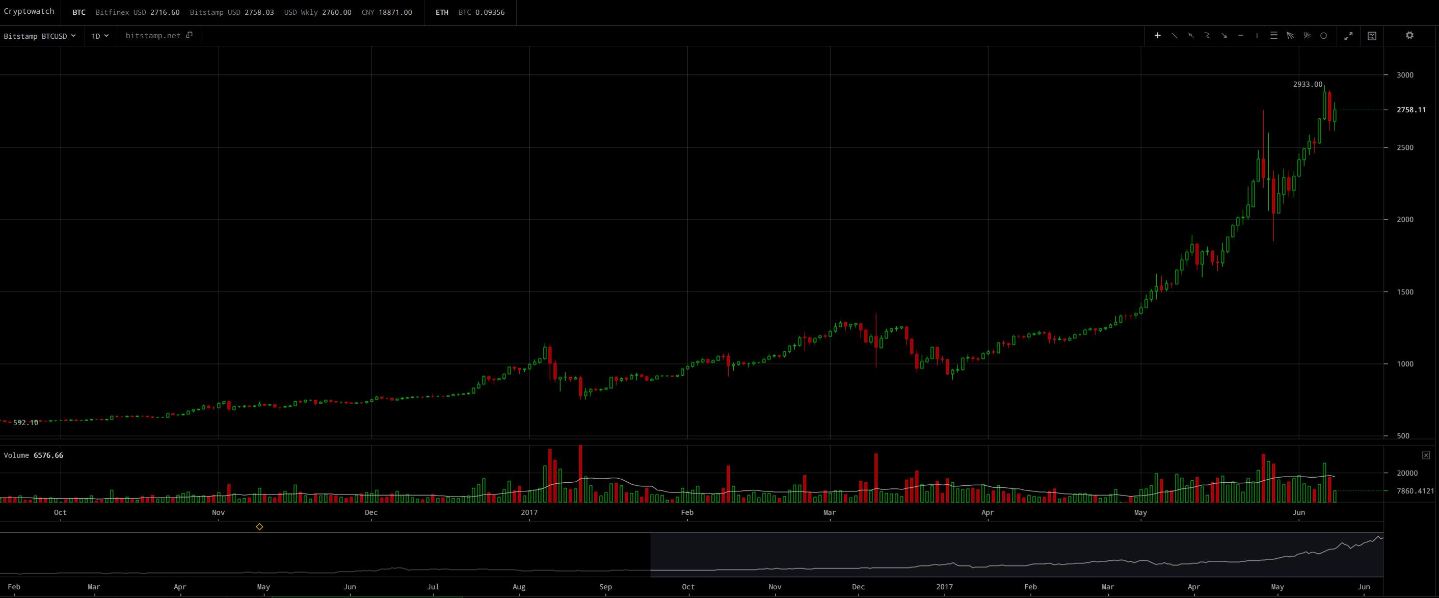 Bitcoin Daily Trade