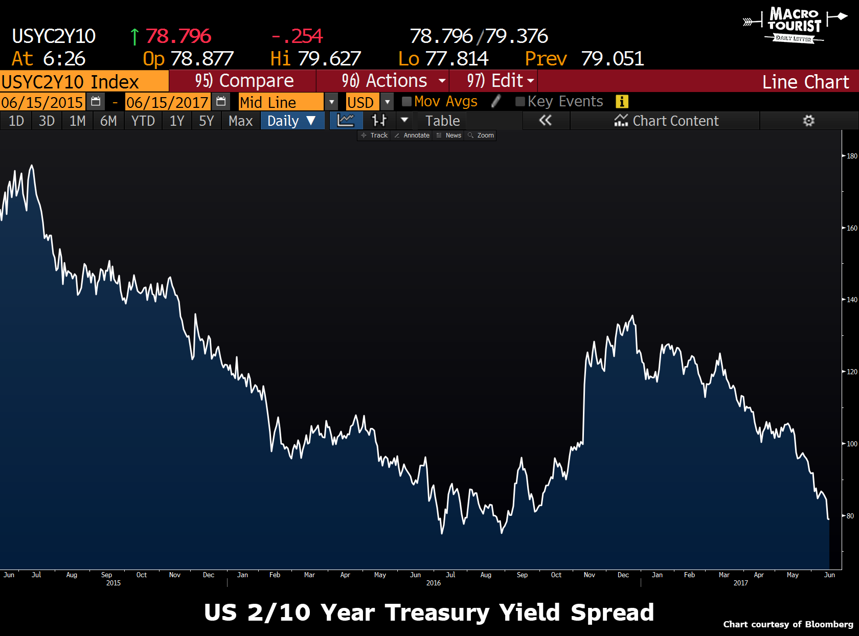 US 2/10 Year Treasury Yield Curve Spread, 2015 - 2017