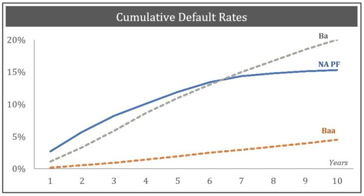 Cumulative Default Rates 10Years