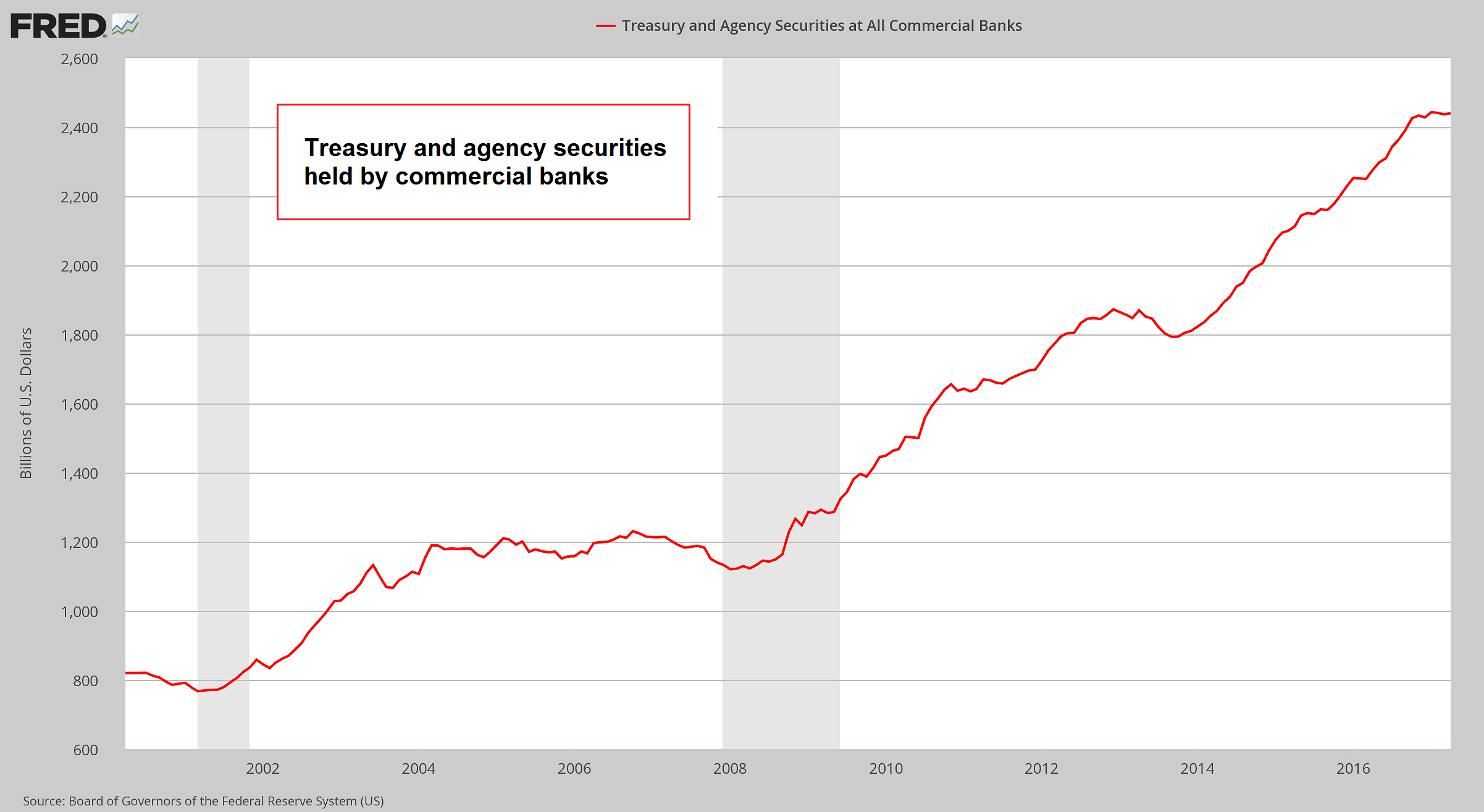 Treasury And Agency Securities At All Commercial Banks, 2001 - 2017
