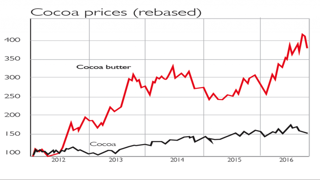 Cocoa Prices, 2012 - 2017