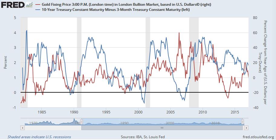 Gold Fixing Price vs 10 - Year Treasury Constant Maturity