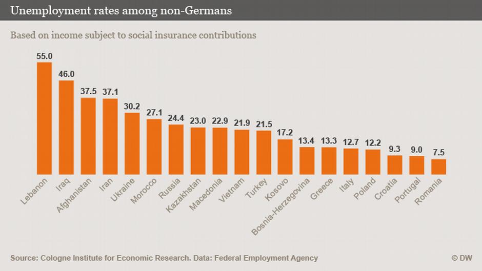 Unemployment Rates Among Non-Germans