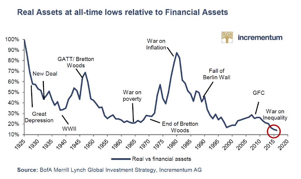 Real Assets Versus Financial Assets Snbchf Com