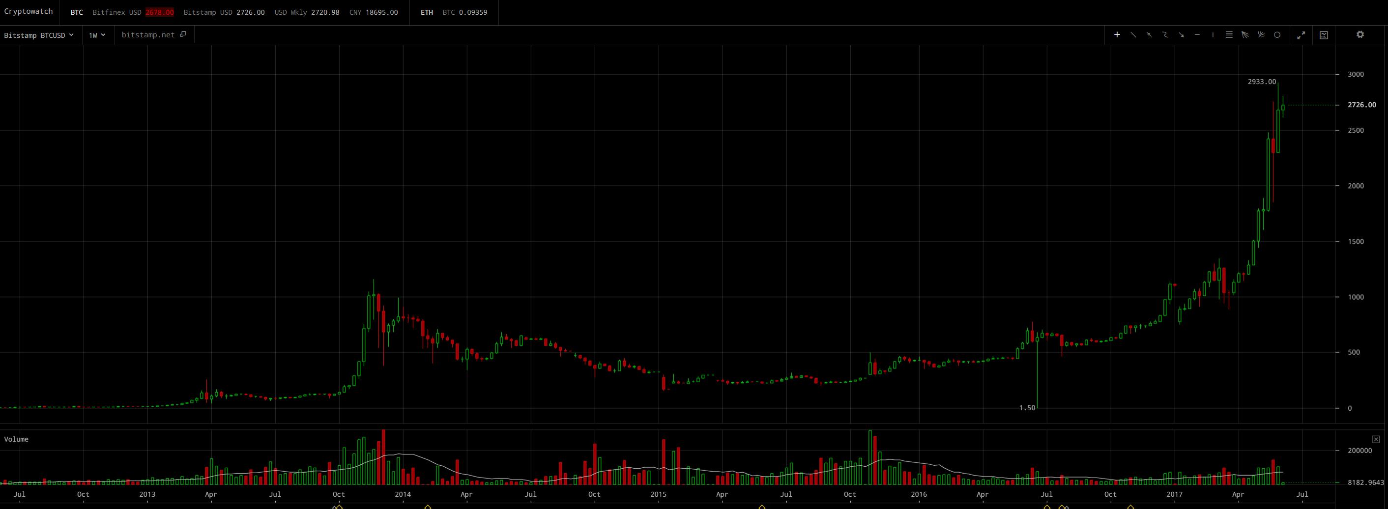 Bitcoin Weekly Trade