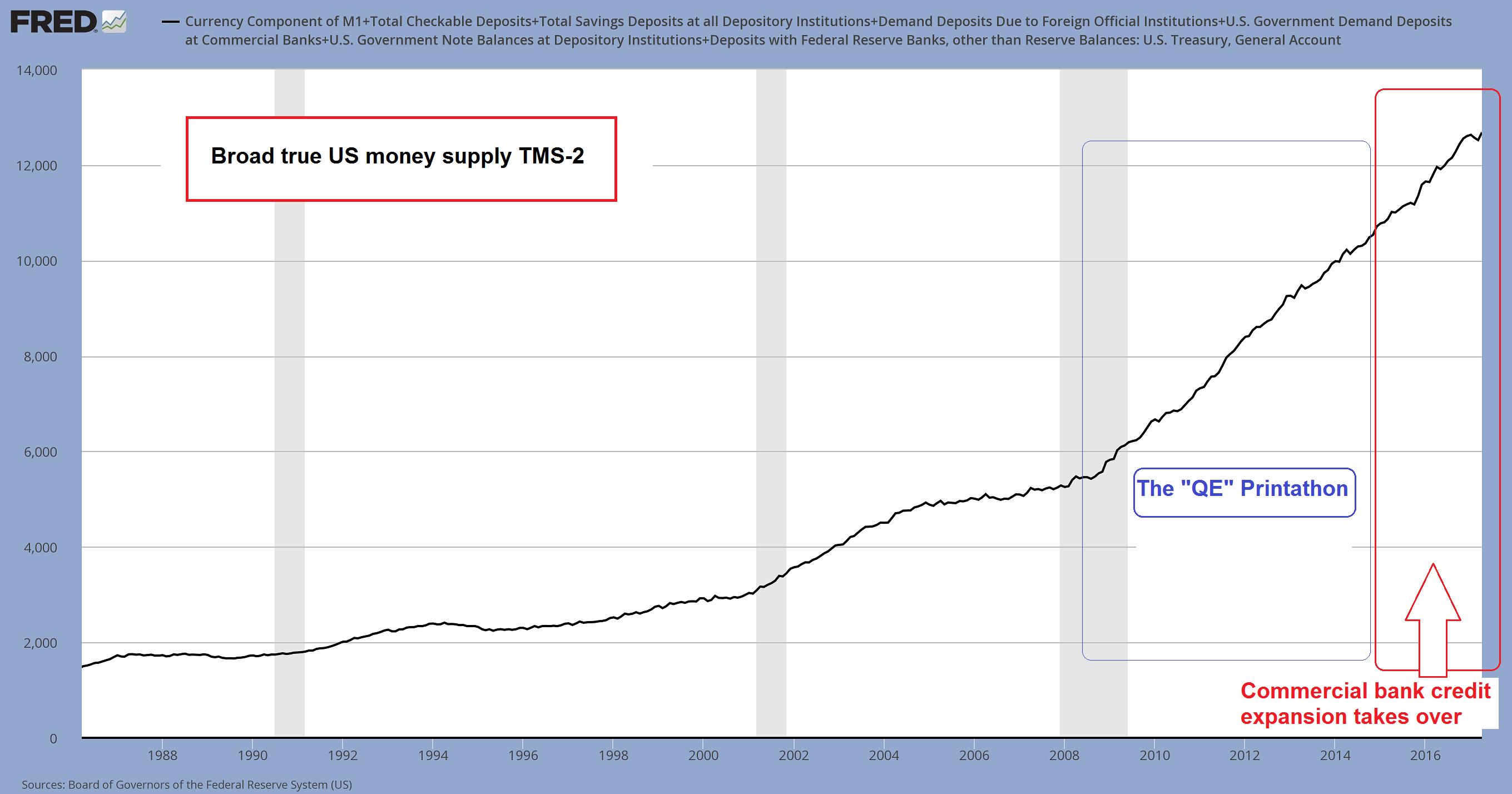 U.S. Broad True Money Supply, 1987 - 2017