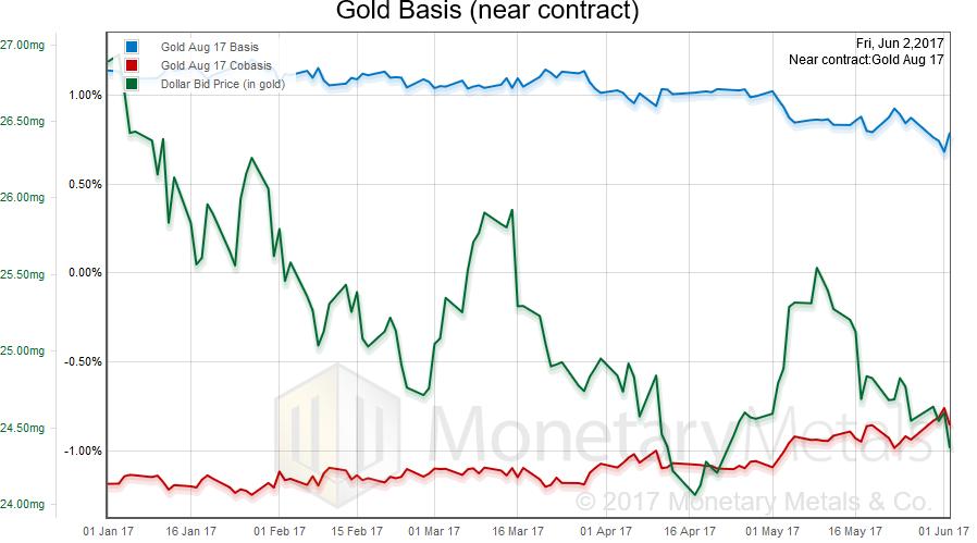 Gold Basis, January 2017 - June 2017