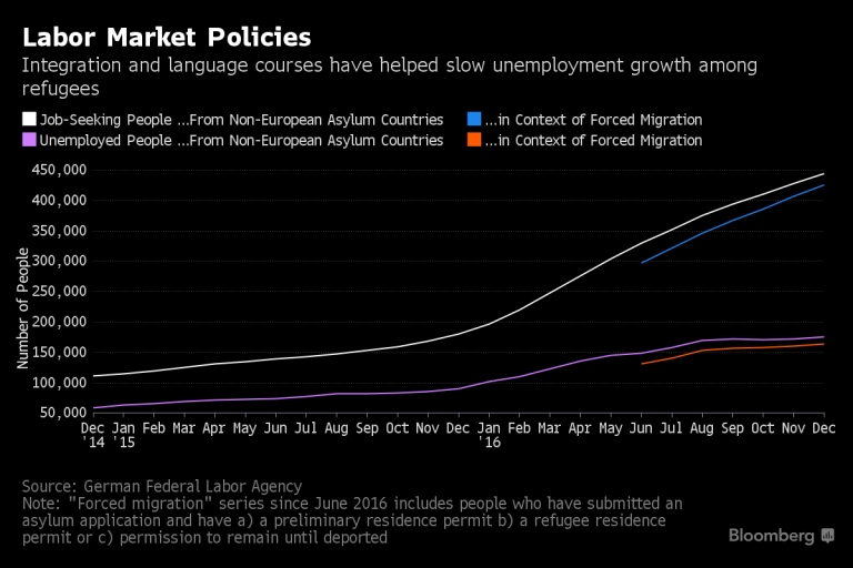 Labor Market Policies