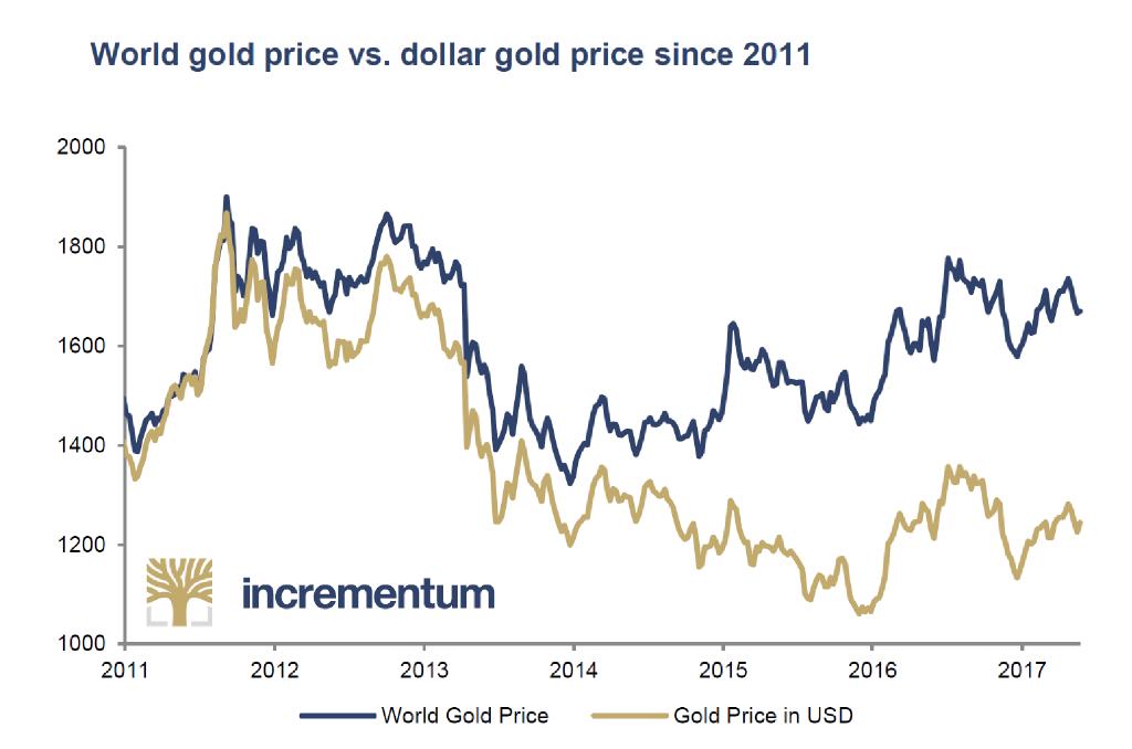 World Gold Price Versus Dollar Gold Price, 2011 - 2017