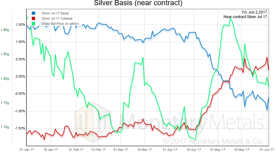 Silver Basis Continuos, January 2017 - June 2017