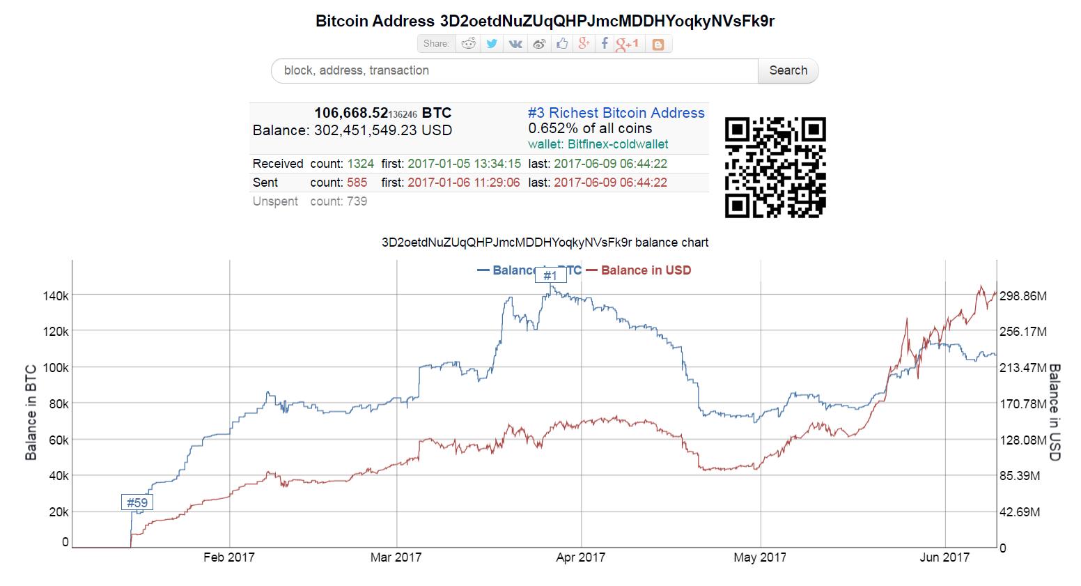 Bitcoin Balance Chart, January 2017 - June 2017