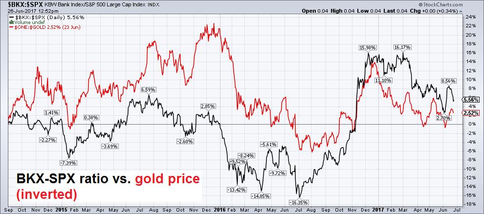 BKX SPX Ratio vs Inverted Gold Price