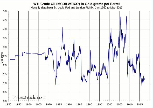 Oil Price In Gold Terms