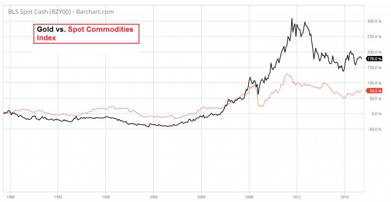 Gold vs Spot Commodities