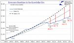 Economic Baselines in the Eurodollar Era, January 1993 - January 2017