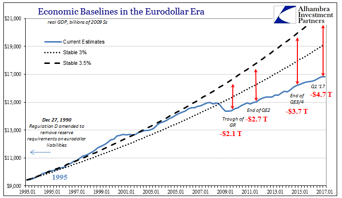Economic Baselines in the Eurodollar Era, January 1993 - January 2017