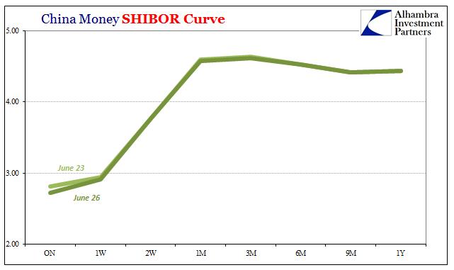 China Money SHIBOR Curve