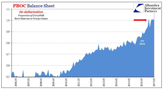 China PB Balance Sheet, May 2006 - May 2017