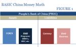 China Basic Money Math