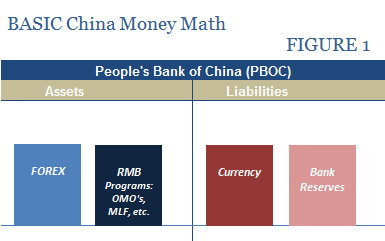 China Basic Money Math