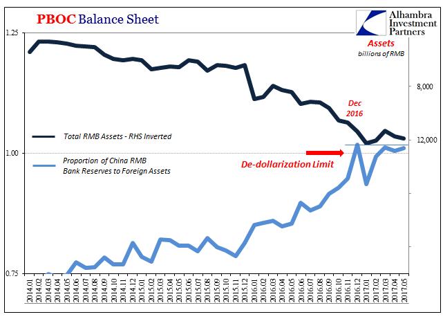 China PB Balance Sheet, January 2014 - June 2017