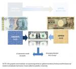 Brazil Eurodollar University