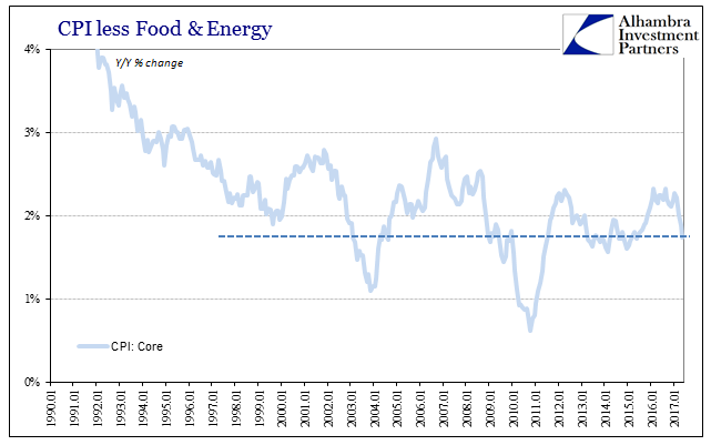 CPI less Food and Energy 1990-2017
