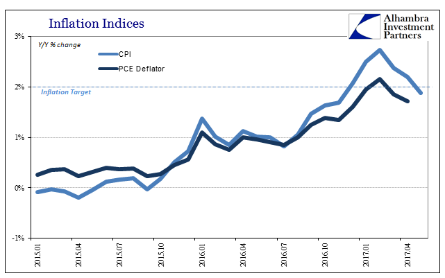 Inflation Indices 2015-2017