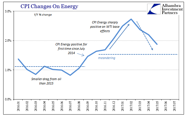 CPI Changes on Energy 2016-2017