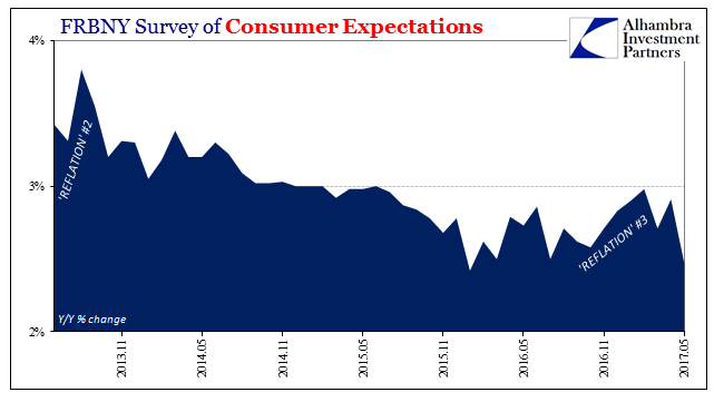 FRBNY Survey Of Consumer Expectations, November 2013 - May 2017