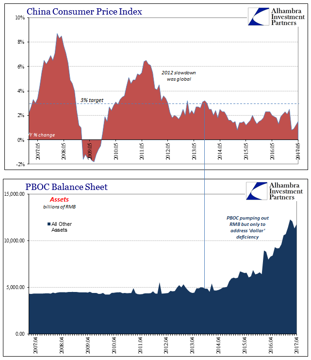 China Consumer Price Index And PBOC Balance Sheet, April 2007 - May 2017
