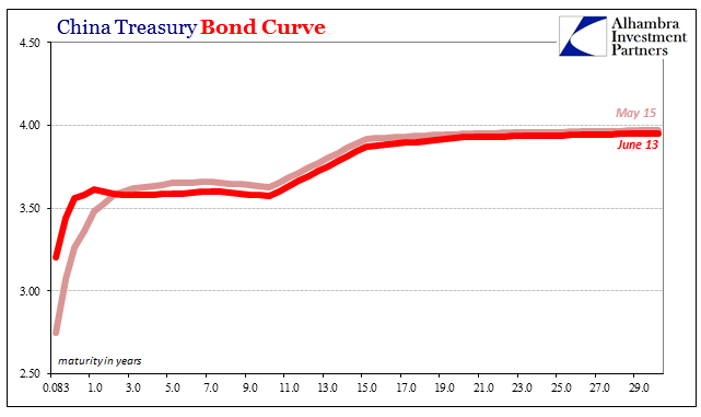 China Treasury Bond Curve