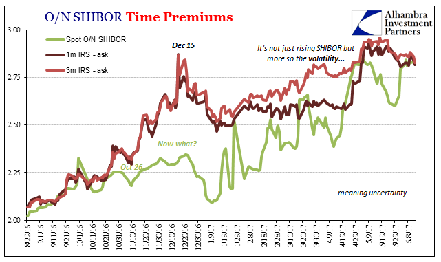 O/N SHIBOR Time Premiums, August 2016 - June 2017