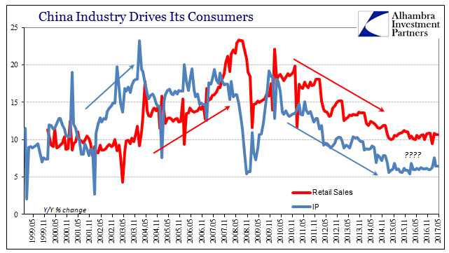 China Industry Drives Its Consumers