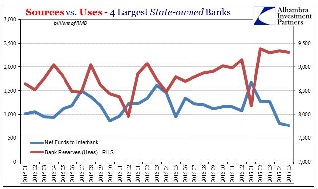 China Banks Sources vs. Uses