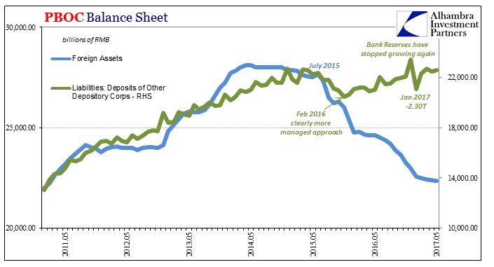 China PB Balance Sheet, May 2011 - May 2017