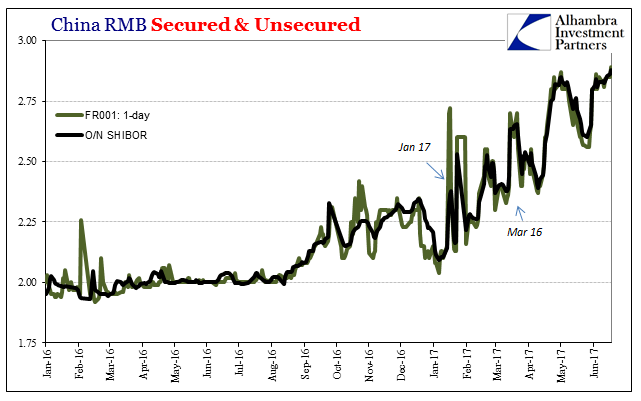 China RMB Secured and Unsecured, February 2016 - June 2017