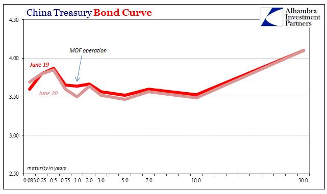 China Treasury Bond Curve