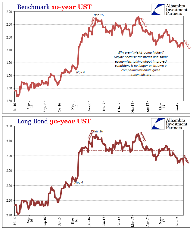 Benchmark 10-Year UST And Long Bond 30-Year UST
