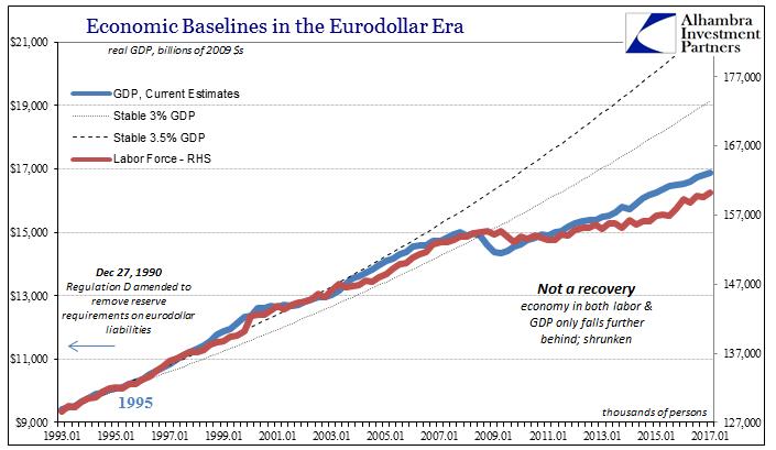 US Economic Baselines in the Eurodollar Era
