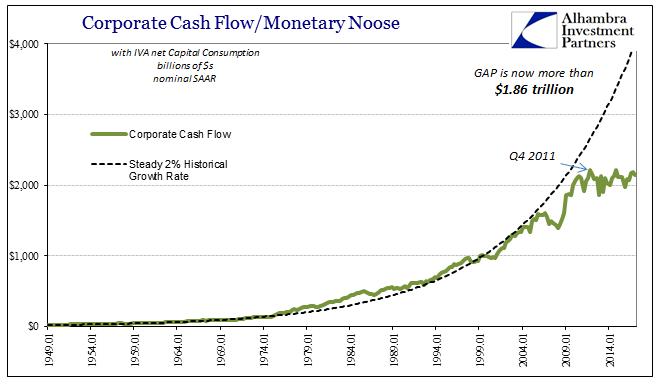 US GDP Corporate Cash Flow
