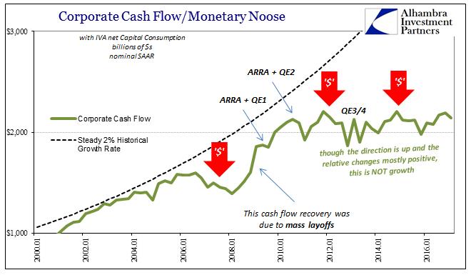 US GDP Corporate Cash Flow, January 2000 - June 2017