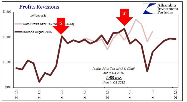 US Profits Revisions