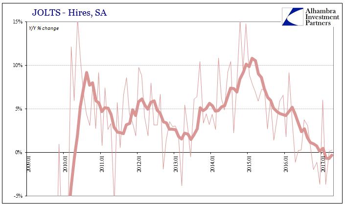 U.S. Hires, January 2009 - June 2017