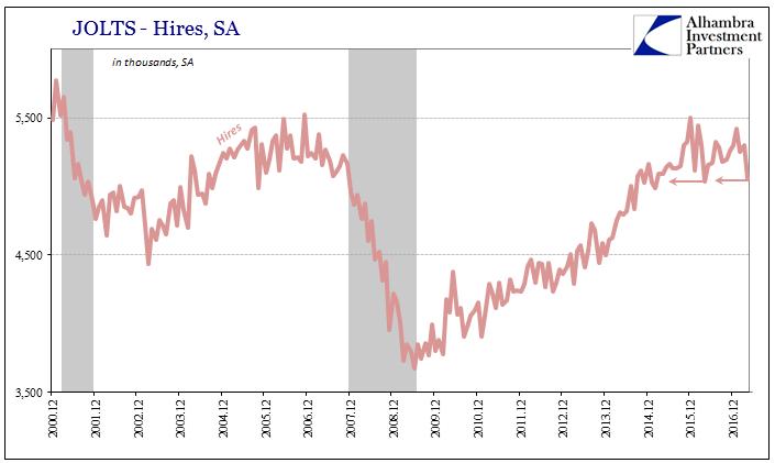 U.S. Hires, December 2000 - June 2017