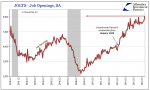 U.S. Job Openings, December 2000 - June 2017