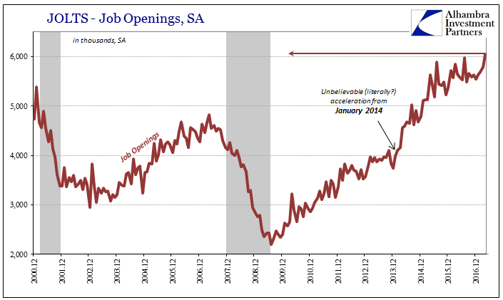 U.S. Job Openings, December 2000 - June 2017